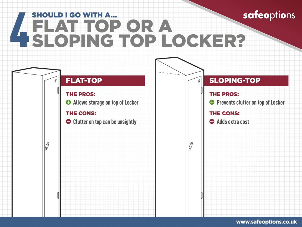 SLOPING-TOP THE PROS: Prevents clutter on top of Locker THE CONS: Adds extra cost 4 SHOULD I GO WITH A... FLAT TOP OR A SLOPING TOP LOCKER? THE PROS: Allows storage on top of Locker THE CONS: Clutter on top can be unsightly