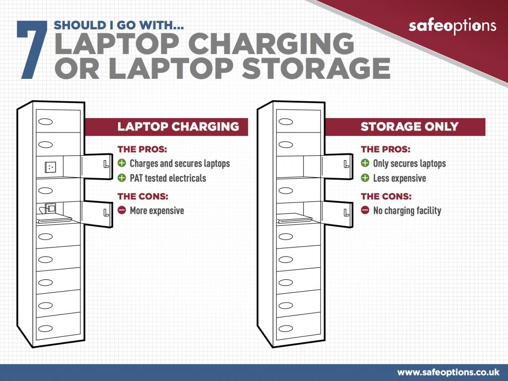 SCHOOL LOCKER LAPTOP CHARGING STORAGE ONLY THE PROS: Only secures laptops Less expensive THE CONS: No charging facility 7 SHOULD I GO WITH... LAPTOP CHARGING OR LAPTOP STORAGE THE PROS: Charges and secures laptops PAT tested electricals THE CONS: More expensive